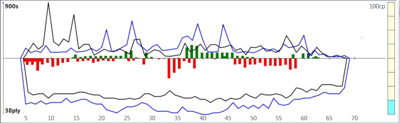 120m/40+60m/20+30m/G [Komodo 8 vs Stockfish Syzygy] K8sf-111