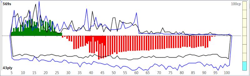 120m/40+60m/20+30m/G [Komodo 8 vs Stockfish Syzygy] K8sf-113