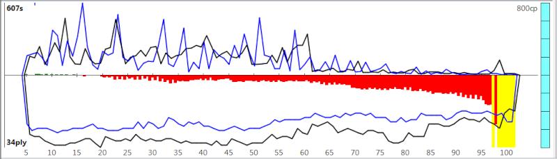 120m/40+60m/20+30m/G [Komodo 8 vs Stockfish Syzygy] K8sf-114