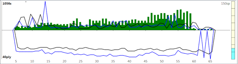 120m/40+60m/20+30m/G [Komodo 8 vs Stockfish Syzygy] K8sf-115