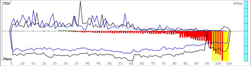 120m/40+60m/20+30m/G [Komodo 8 vs Stockfish Syzygy] K8sf-116