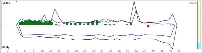 120m/40+60m/20+30m/G [Komodo 8 vs Stockfish Syzygy] K8sf-118