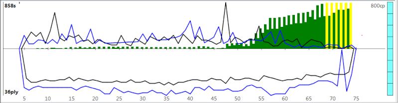 120m/40+60m/20+30m/G [Komodo 8 vs Stockfish Syzygy] K8sf-119