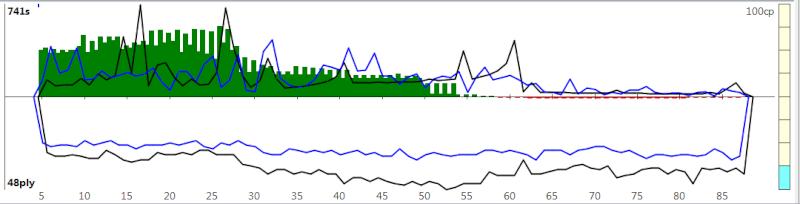 120m/40+60m/20+30m/G [Komodo 8 vs Stockfish Syzygy] K8sf-120
