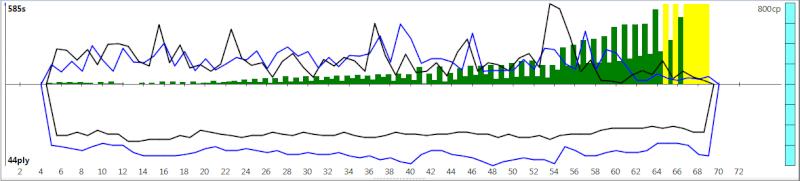120m/40+60m/20+30m/G [Komodo 8 vs Stockfish Syzygy] - Page 5 K8sf-122
