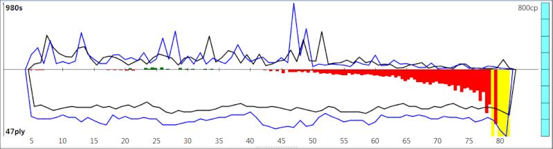 120m/40+60m/20+30m/G [Komodo 8 vs Stockfish Syzygy] - Page 5 K8sf-128