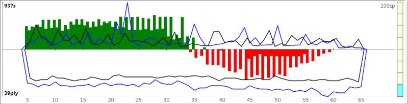 120m/40+60m/20+30m/G [Komodo 8 vs Stockfish Syzygy] K8sf-211
