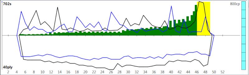 120m/40+60m/20+30m/G [Komodo 8 vs Stockfish Syzygy] K8sf-212