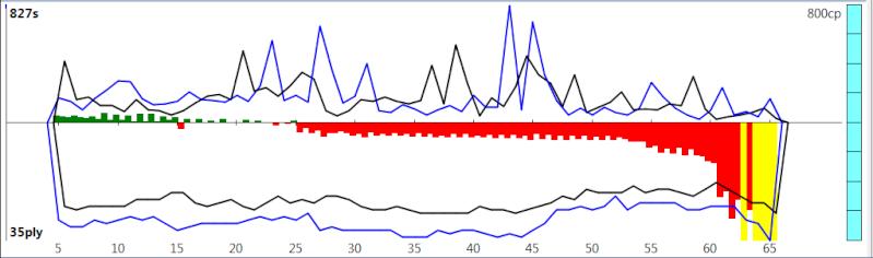 120m/40+60m/20+30m/G [Komodo 8 vs Stockfish Syzygy] - Page 2 K8sf-215
