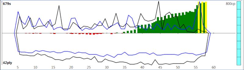 120m/40+60m/20+30m/G [Komodo 8 vs Stockfish Syzygy] - Page 2 K8sf-216