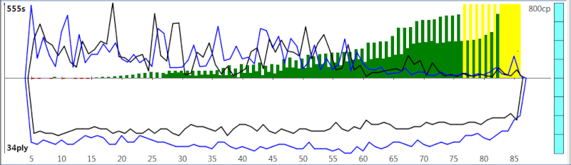 120m/40+60m/20+30m/G [Komodo 8 vs Stockfish Syzygy] - Page 2 K8sf-217
