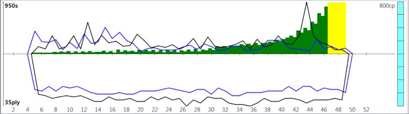 120m/40+60m/20+30m/G [Komodo 8 vs Stockfish Syzygy] - Page 2 K8sf-218