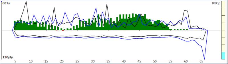 120m/40+60m/20+30m/G [Komodo 8 vs Stockfish Syzygy] - Page 2 K8sf-219