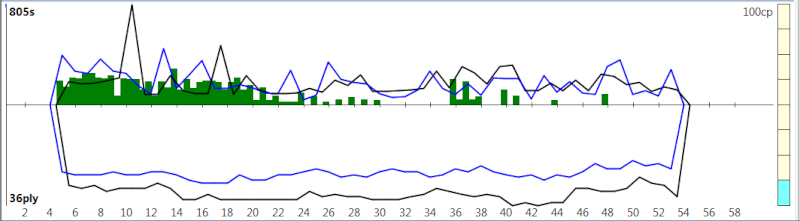 120m/40+60m/20+30m/G [Komodo 8 vs Stockfish Syzygy] - Page 2 K8sf-220