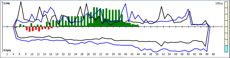 120m/40+60m/20+30m/G [Komodo 8 vs Stockfish Syzygy] - Page 5 K8sf-222