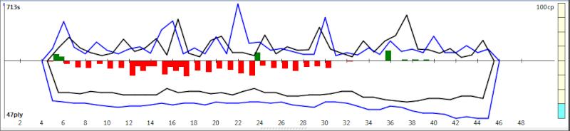 120m/40+60m/20+30m/G [Komodo 8 vs Stockfish Syzygy] - Page 6 K8sf-234