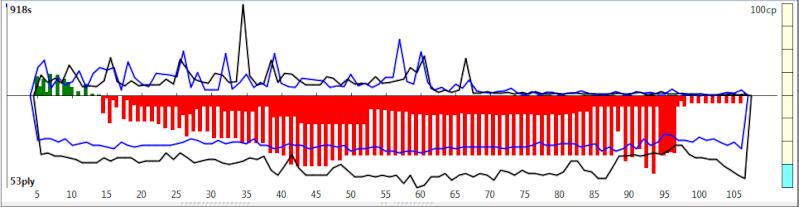 120m/40+60m/20+30m/G [Komodo 8 vs Stockfish Syzygy] - Page 6 K8sf-235