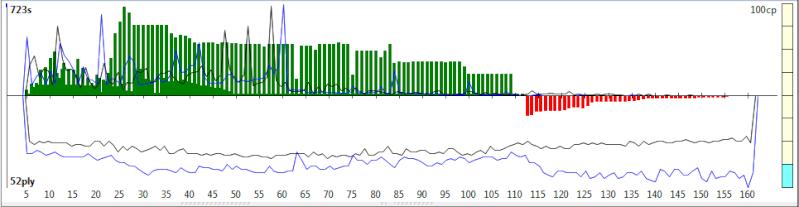120m/40+60m/20+30m/G [Komodo 8 vs Stockfish Syzygy] - Page 6 K8sf-236