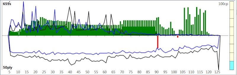 120m/40+60m/20+30m/G [Komodo 8 vs Stockfish Syzygy] K8sf-310