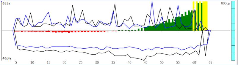 120m/40+60m/20+30m/G [Komodo 8 vs Stockfish Syzygy] - Page 2 K8sf-312
