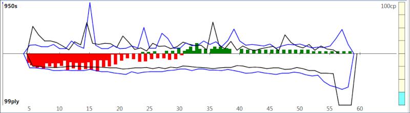 120m/40+60m/20+30m/G [Komodo 8 vs Stockfish Syzygy] - Page 2 K8sf-313