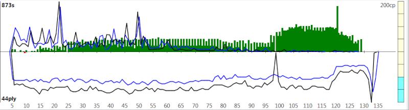 120m/40+60m/20+30m/G [Komodo 8 vs Stockfish Syzygy] - Page 2 K8sf-316