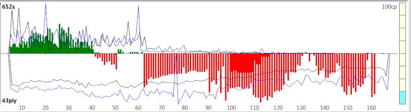 120m/40+60m/20+30m/G [Komodo 8 vs Stockfish Syzygy] - Page 2 K8sf-317