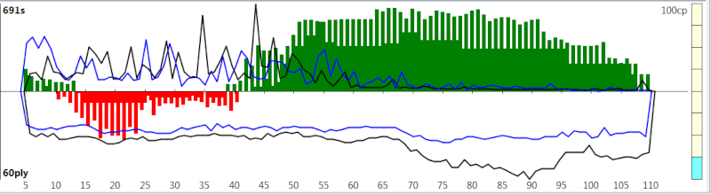 120m/40+60m/20+30m/G [Komodo 8 vs Stockfish Syzygy] - Page 2 K8sf-318