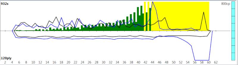 120m/40+60m/20+30m/G [Komodo 8 vs Stockfish Syzygy] - Page 2 K8sf-319
