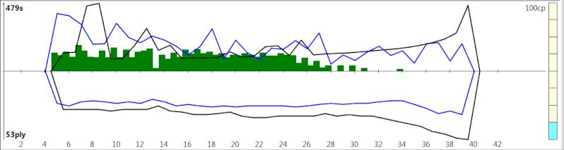 120m/40+60m/20+30m/G [Komodo 8 vs Stockfish Syzygy] - Page 2 K8sf-320