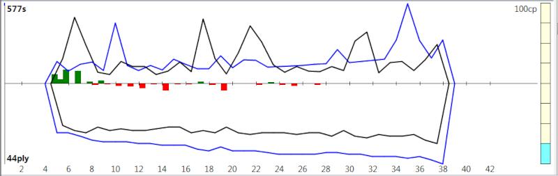 120m/40+60m/20+30m/G [Komodo 8 vs Stockfish Syzygy] K8sf-410