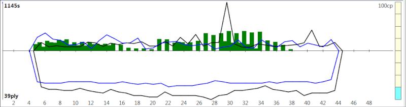 120m/40+60m/20+30m/G [Komodo 8 vs Stockfish Syzygy] - Page 2 K8sf-412