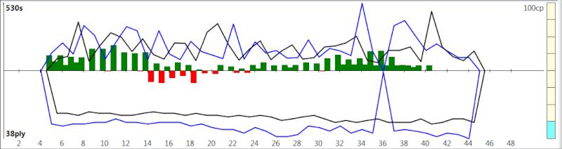 120m/40+60m/20+30m/G [Komodo 8 vs Stockfish Syzygy] - Page 2 K8sf-413