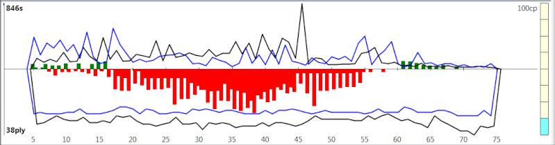 120m/40+60m/20+30m/G [Komodo 8 vs Stockfish Syzygy] - Page 2 K8sf-414