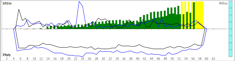 120m/40+60m/20+30m/G [Komodo 8 vs Stockfish Syzygy] - Page 2 K8sf-415