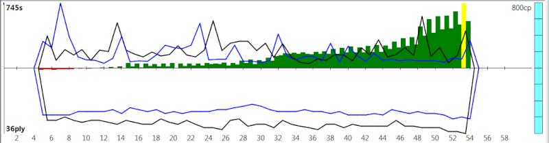 120m/40+60m/20+30m/G [Komodo 8 vs Stockfish Syzygy] - Page 2 K8sf-416