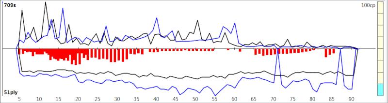 120m/40+60m/20+30m/G [Komodo 8 vs Stockfish Syzygy] - Page 3 K8sf-420