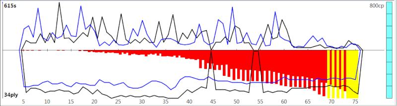120m/40+60m/20+30m/G [Komodo 8 vs Stockfish Syzygy] - Page 3 K8sf-421