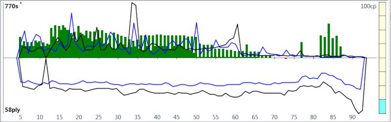 120m/40+60m/20+30m/G [Komodo 8 vs Stockfish Syzygy] K8sf-510