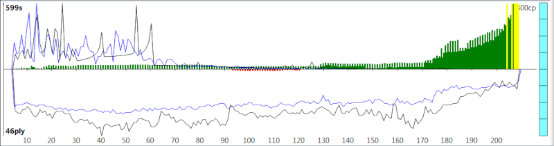 120m/40+60m/20+30m/G [Komodo 8 vs Stockfish Syzygy] - Page 3 K8sf-512