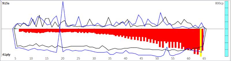 120m/40+60m/20+30m/G [Komodo 8 vs Stockfish Syzygy] - Page 3 K8sf-513