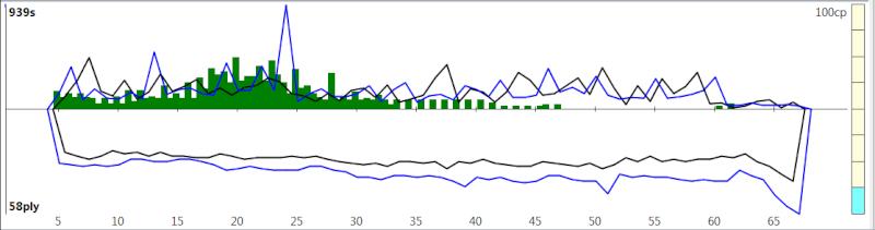 120m/40+60m/20+30m/G [Komodo 8 vs Stockfish Syzygy] - Page 3 K8sf-515