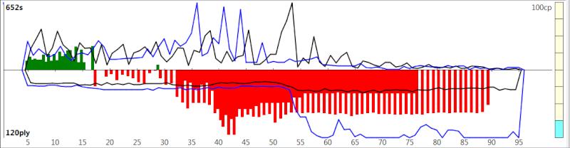 120m/40+60m/20+30m/G [Komodo 8 vs Stockfish Syzygy] - Page 3 K8sf-517