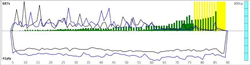 120m/40+60m/20+30m/G [Komodo 8 vs Stockfish Syzygy] - Page 3 K8sf-519