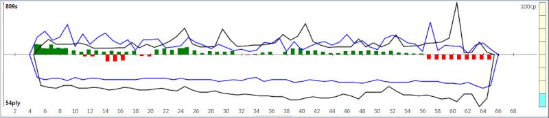 120m/40+60m/20+30m/G [Komodo 8 vs Stockfish Syzygy] - Page 5 K8sf-523
