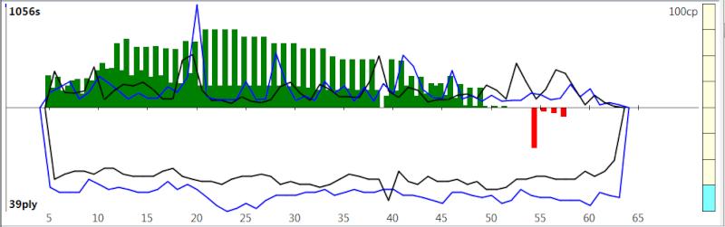120m/40+60m/20+30m/G [Komodo 8 vs Stockfish Syzygy] K8sf-610