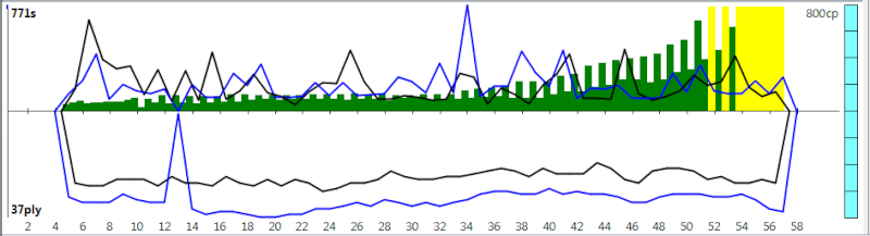 120m/40+60m/20+30m/G [Komodo 8 vs Stockfish Syzygy] - Page 3 K8sf-611