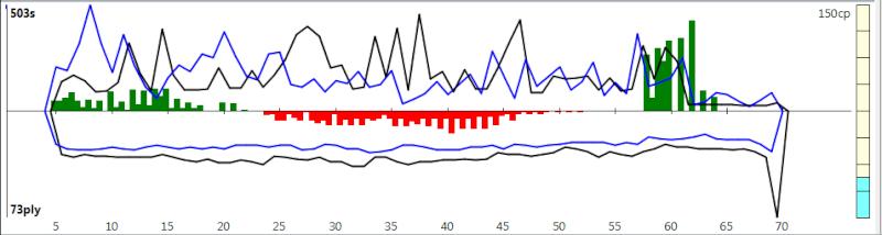 120m/40+60m/20+30m/G [Komodo 8 vs Stockfish Syzygy] - Page 3 K8sf-614
