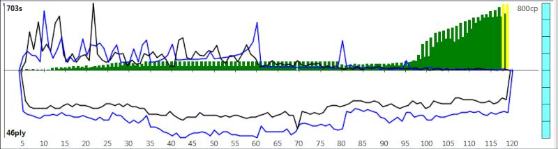120m/40+60m/20+30m/G [Komodo 8 vs Stockfish Syzygy] - Page 3 K8sf-615