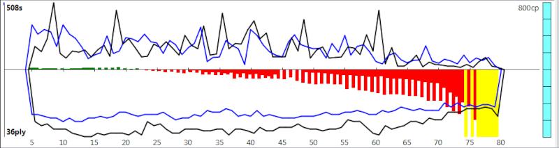 120m/40+60m/20+30m/G [Komodo 8 vs Stockfish Syzygy] - Page 3 K8sf-616